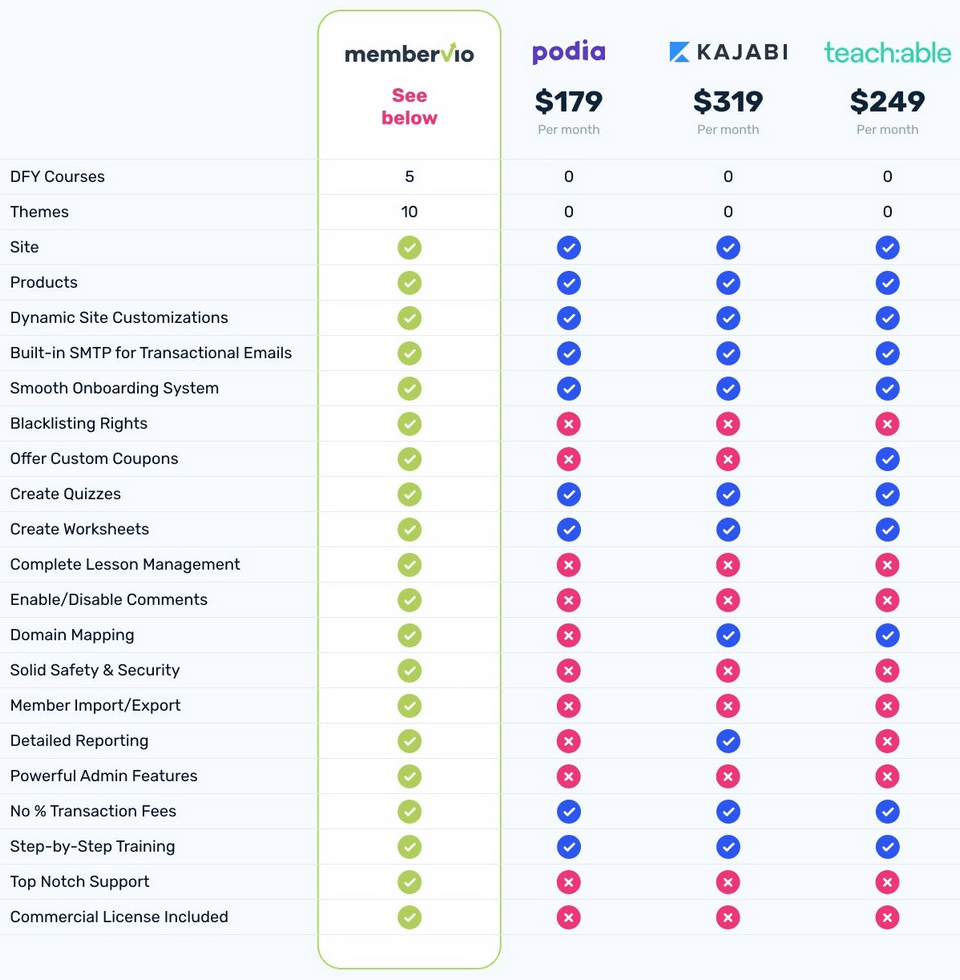 why-should-you-buy-Membervio